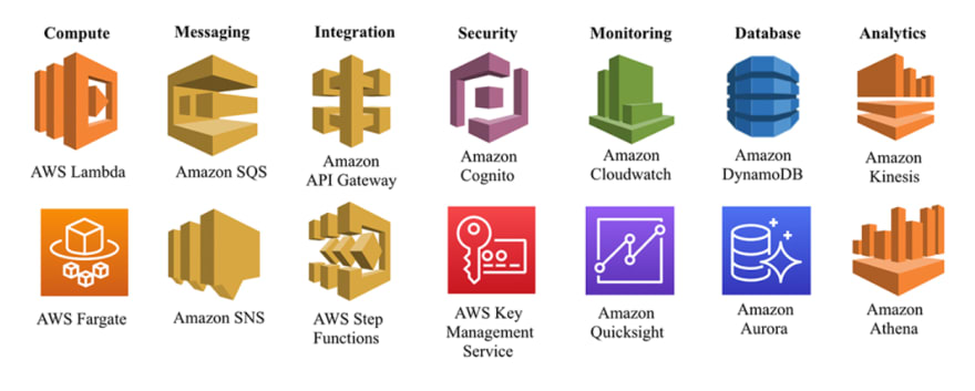 Serverless AWS services