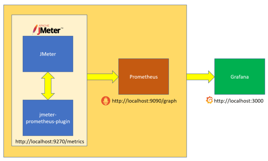 JMeter, Prometheus, and Grafana Integration