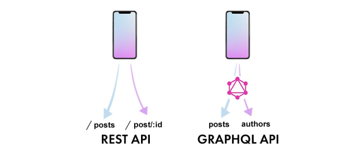 GraphQL allows fetching many resources in a single request