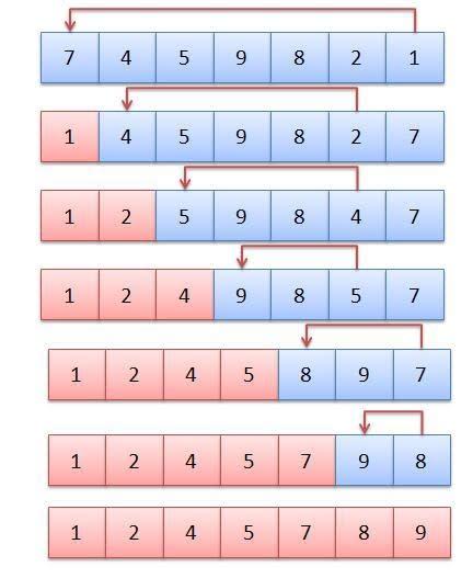 Stack Overflow — Selection Sort Algorithm