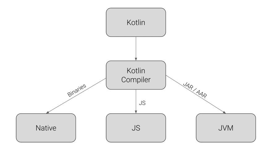 Kotlin compilation targets