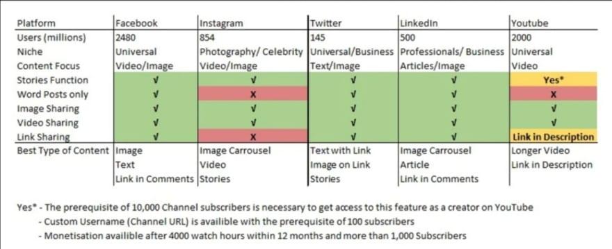 Platform and Content Type