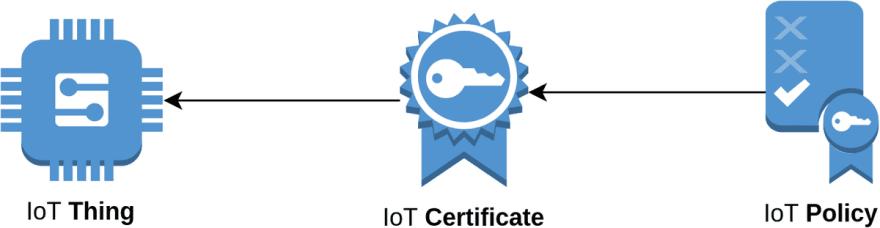 AWS IoT Policy diagram