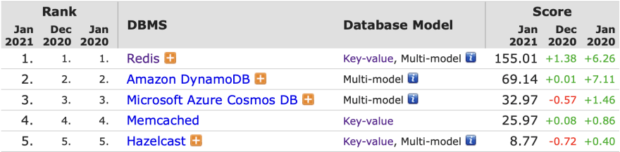 DB-Engines-Ranking-Key-Value-Store