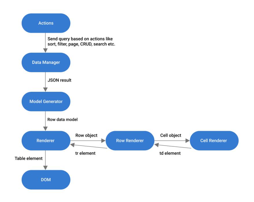 Flowchart for Default Rerendering in Angular Data Grid