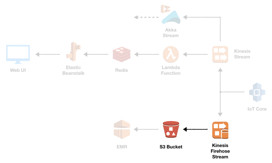 firehose delivery stream#source%3Dgooglier%2Ecom#https%3A%2F%2Fgooglier%2Ecom%2Fpage%2F%2F10000