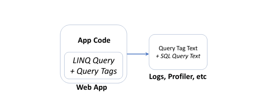 Query Tags in ASP .NET Core web apps