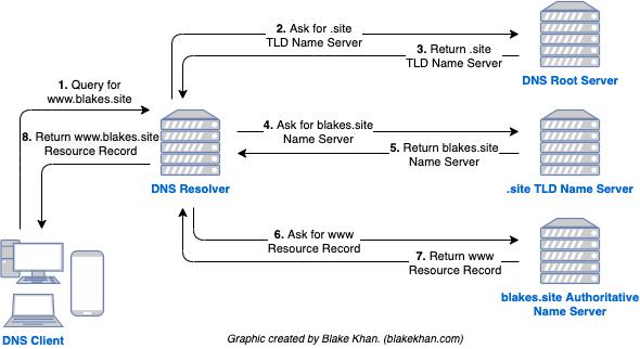 A flowchart describing iterative resolution.