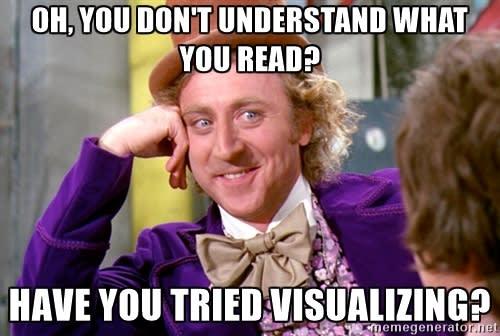 Visualizing-Meme