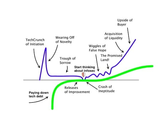 The Startup Curve Overlayed with paying down tech debt and when to start thinkinga bout infosec