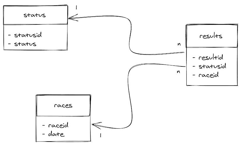 Ergast Developer API database