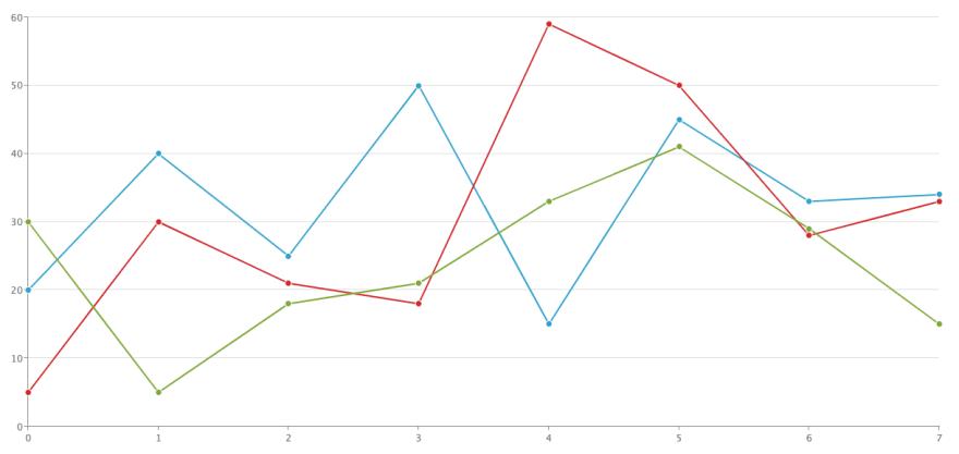 ZingChart Line Chart