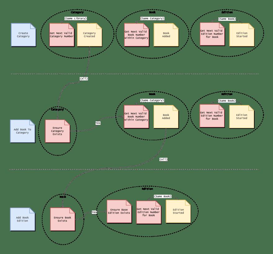 Event Flow/Temporal model