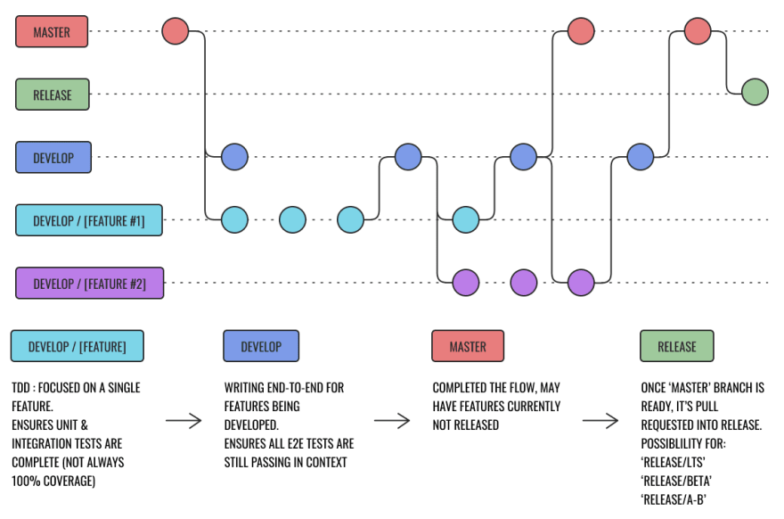 Git Flow Diagram