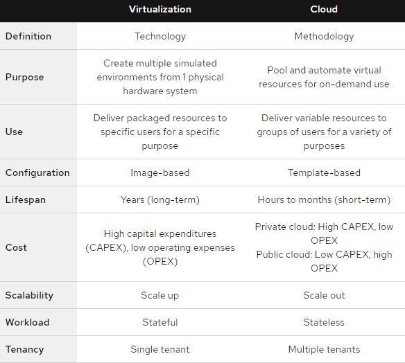 Redhat Difference of Cloud and Virtualisation