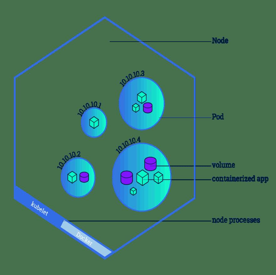 Node diagram