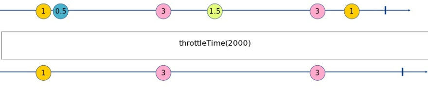 throttleTime Marble Diagram
