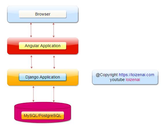Overall Architecture – Angular Django RestAPIs FullStack Integration