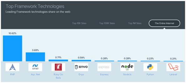 Top framework technologies