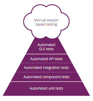 Test pyramid. [ThoughtWorks Insights](https://www.thoughtworks.com/insights/blog/architecting-continuous-delivery)