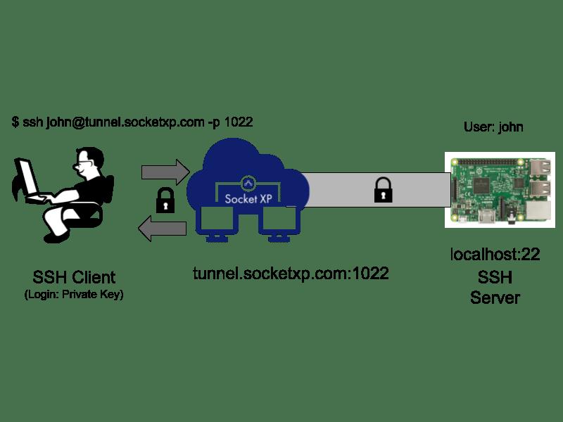 SocketXP IoT Remote SSH & Raspberry Pi Remote SSH