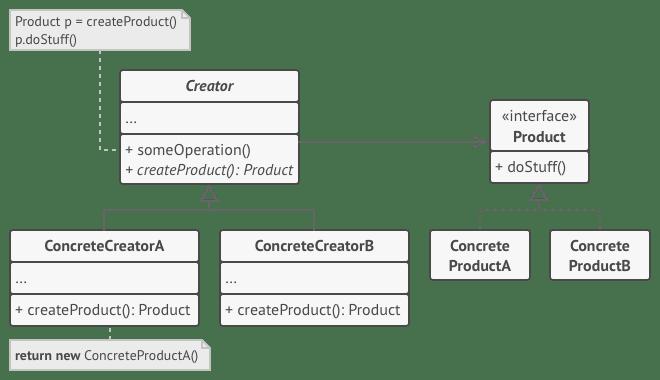 Factory Method Class Diagram