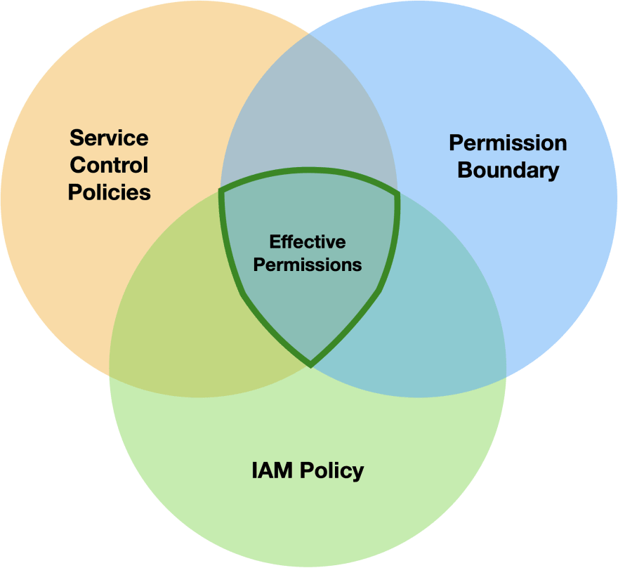 Permission intersection