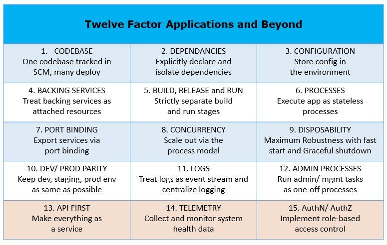 12-factor apps & Beyond