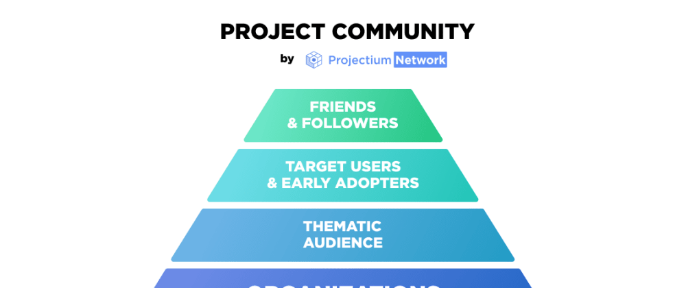 Cover image for How to build a community for Side Project?