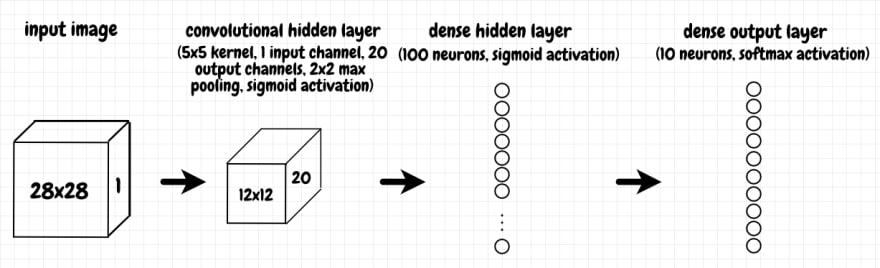 convolutional network