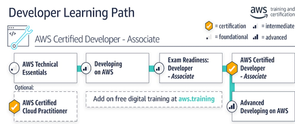 Cover image for My path to AWS Developer - Associate Certification