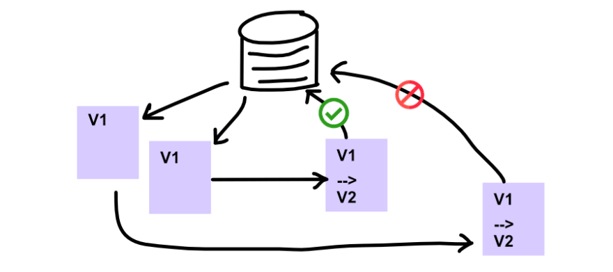 The first request to update from V1 -> V2 is successful; the second is not, because V1 is no longer the most recent version number stored in the database. It must have changed whilst the second request was being made.
