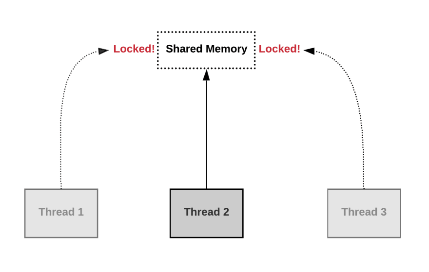 Shared memory – Threads locking