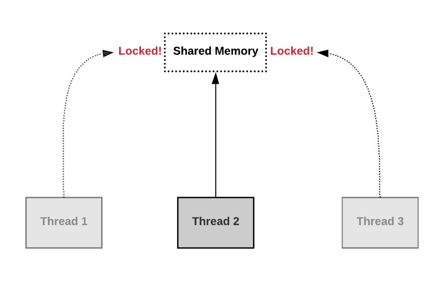 Shared memory – Threads locking#source%3Dgooglier%2Ecom#https%3A%2F%2Fgooglier%2Ecom%2Fpage%2F%2F10000