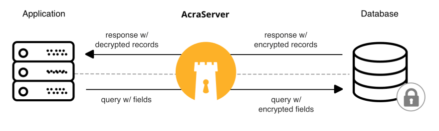 Acra works as a database proxy enabling field level encryption and searchable encryption for backend apps.