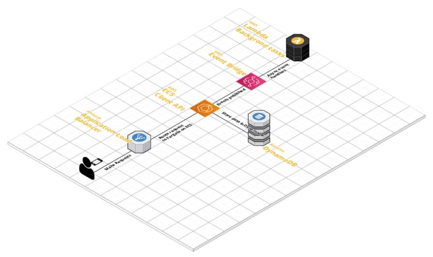 Serverless Architecture Diagram