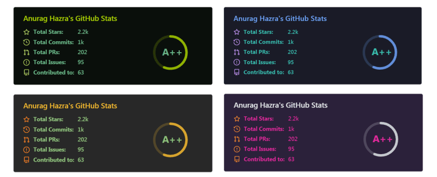 Exemplos de estatísticas do GitHub