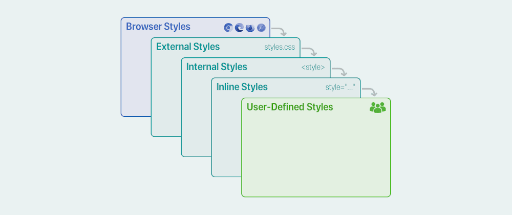 Cover image for Allow end-user styling overrides