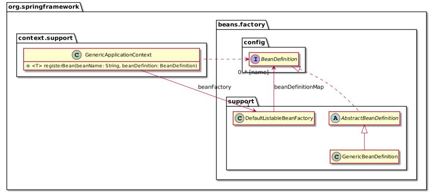 Bean Definition abridged class diagram