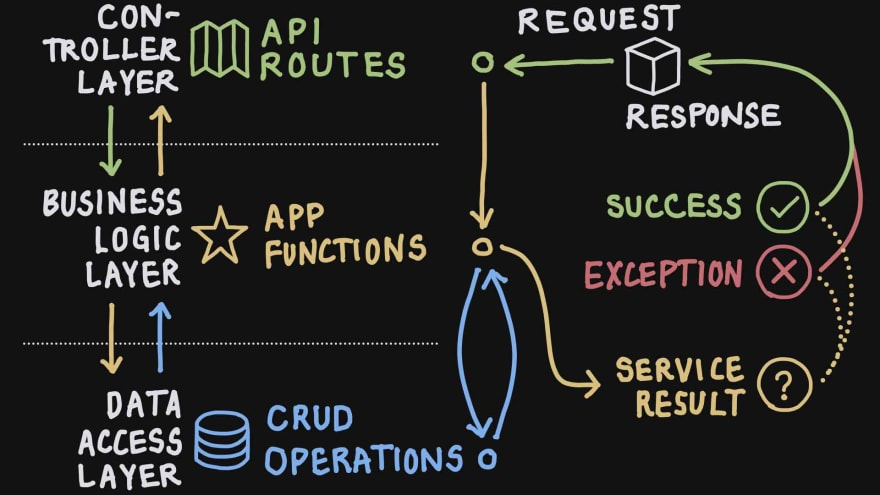Request-Response Flow across Application Layers