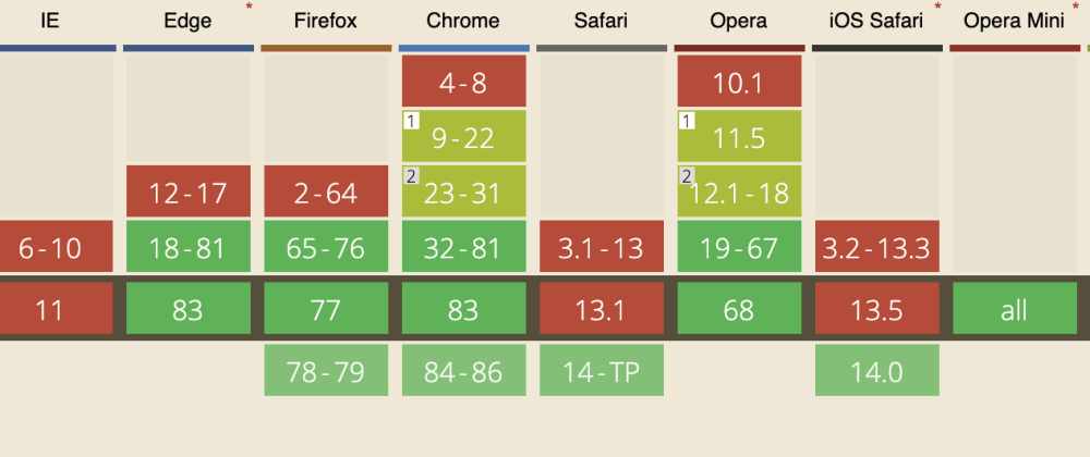 Cover image for Safari 14 ships webp support. Are we nearing the end of PNG on the web?