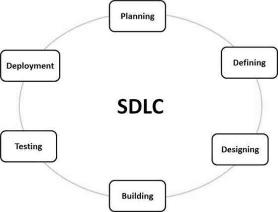 SDLC Phases
