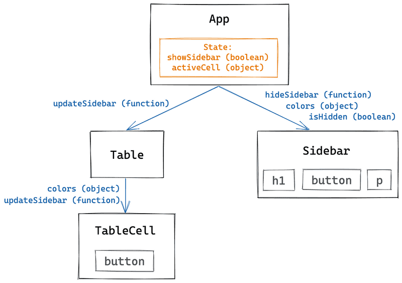 A diagram of the app component tree