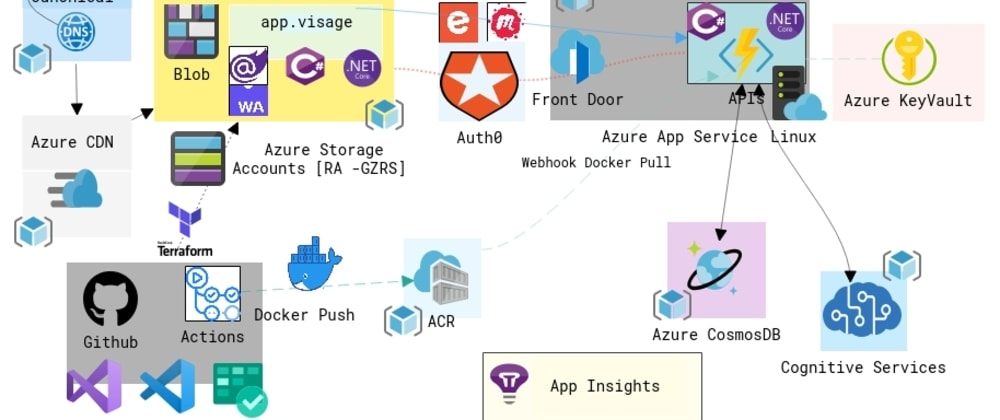 Cover image for A Well-Architected Cloud Application