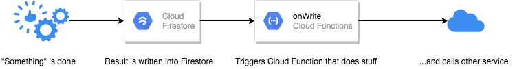Cloud Functions without Task queue