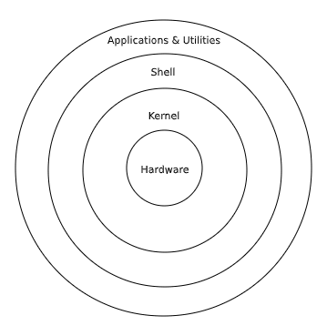 Architecure of Linux
