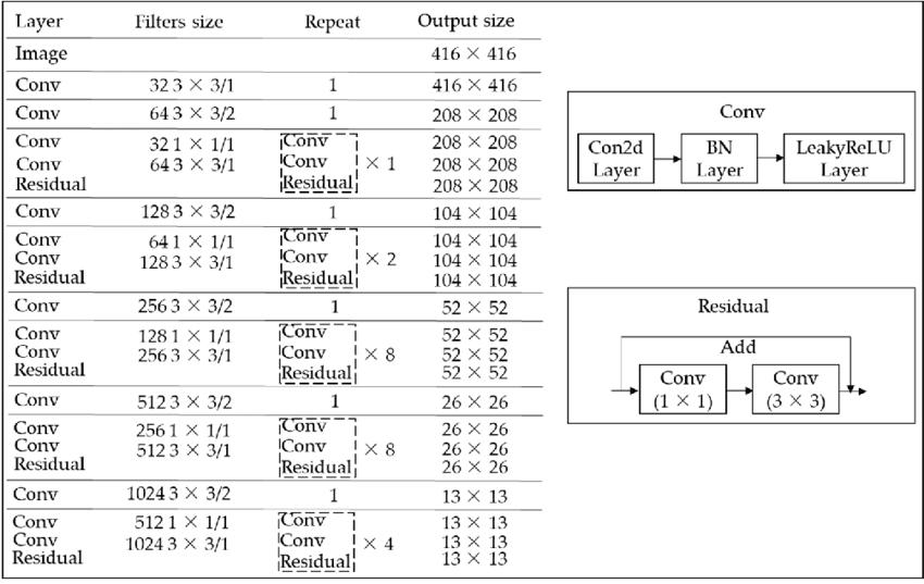 cnn_architecture_darknet