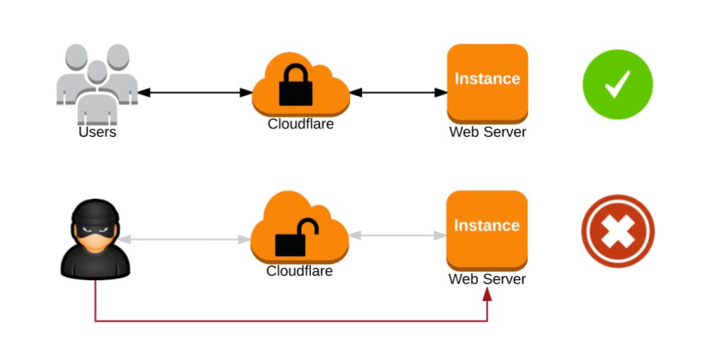 Automate AWS security group with CloudFlare IPs - DEV