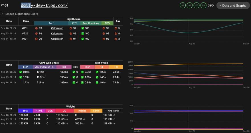 Speedlify score Daily Dev Tips