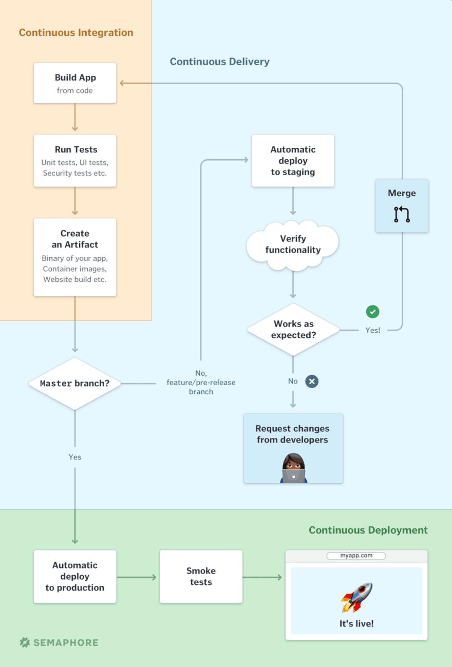 CI/CD process diagram